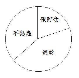 債券不動産ウェイト高(高齢資産家).jpg