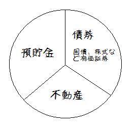 預貯金債券不動産.jpg